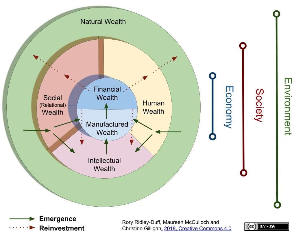 Six forms of wealth
